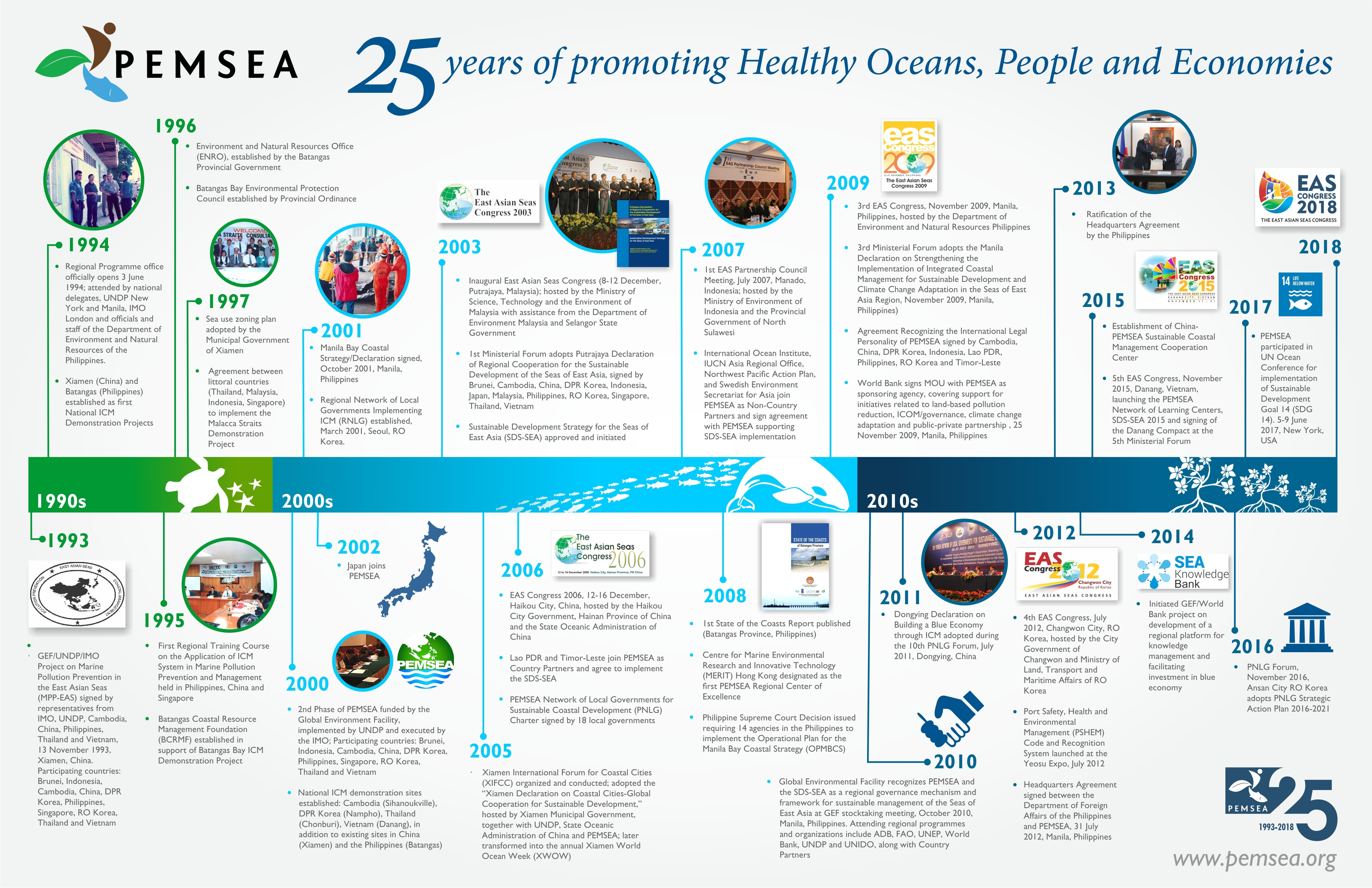Looking back on 25 years of PEMSEA this World Environment Day